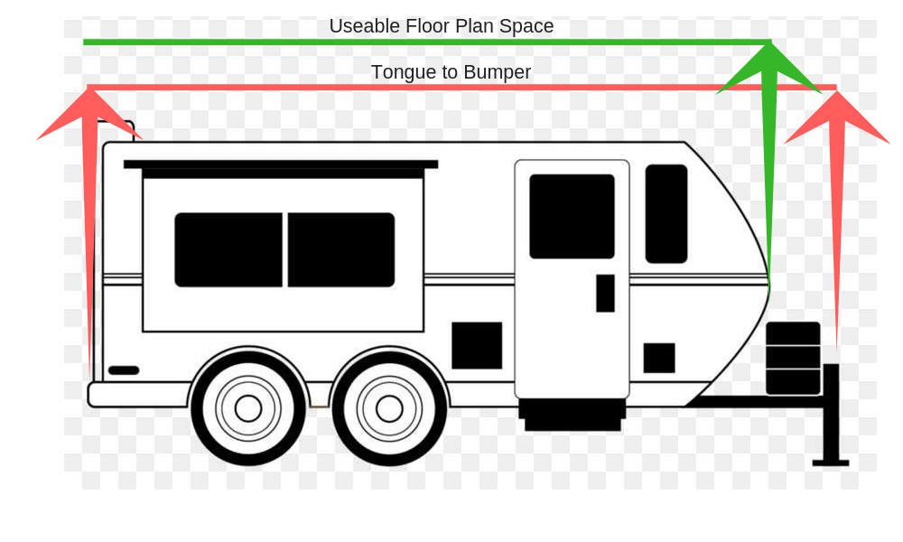 How are travel trailers measured?