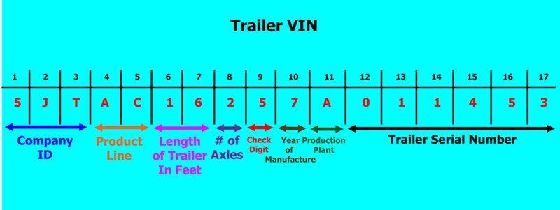 Do Travel Trailers Have VIN Numbers?
